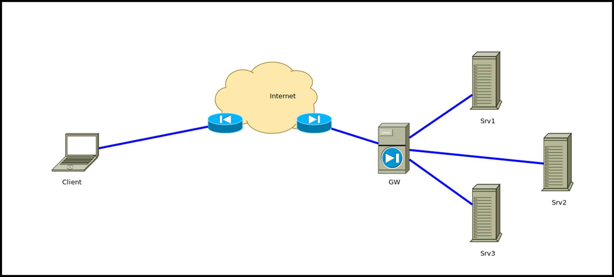 SSH Proxy